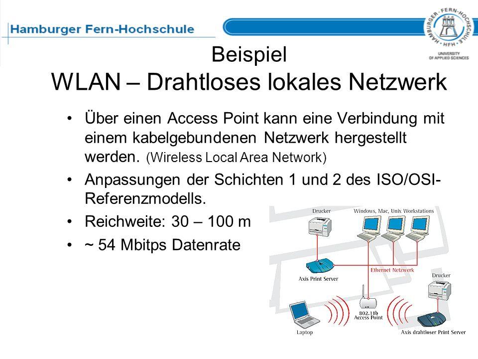 Beispiel WLAN – Drahtloses lokales Netzwerk