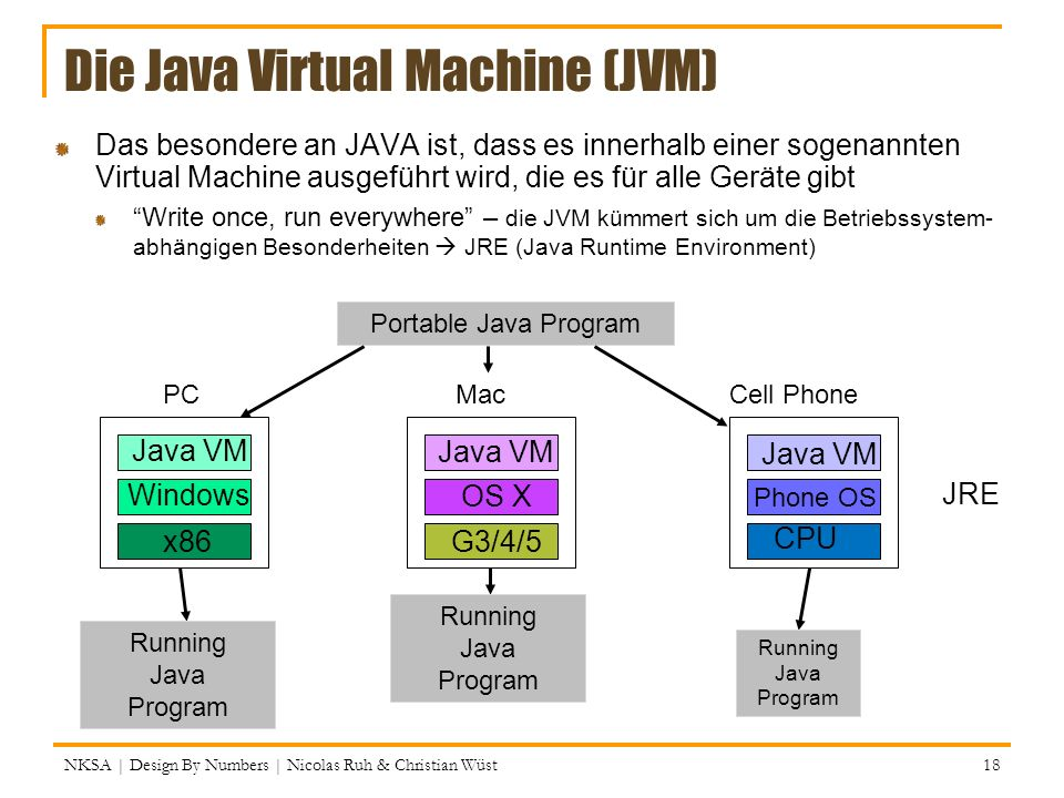 Die Java Virtual Machine (JVM)