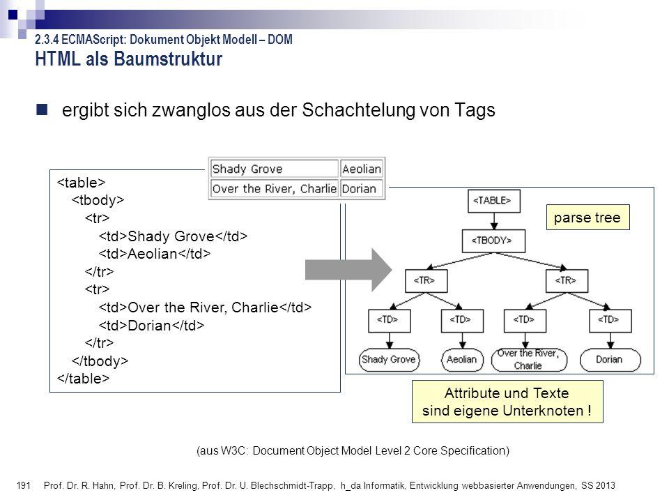 HTML als Baumstruktur 2.3.4 ECMAScript: Dokument Objekt Modell – DOM. ergibt sich zwanglos aus der Schachtelung von Tags.