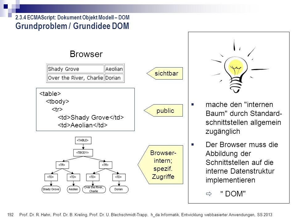 Grundproblem / Grundidee DOM