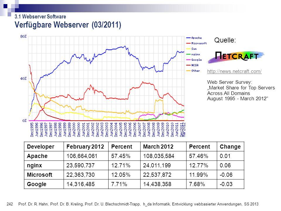Verfügbare Webserver (03/2011)