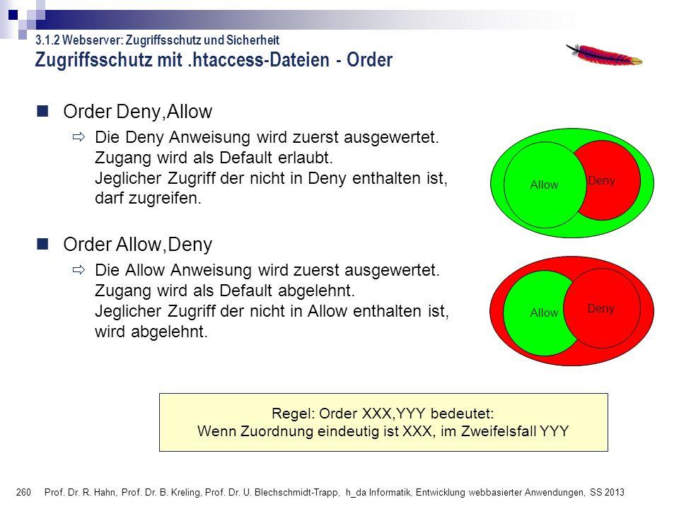 Zugriffsschutz mit .htaccess-Dateien - Order