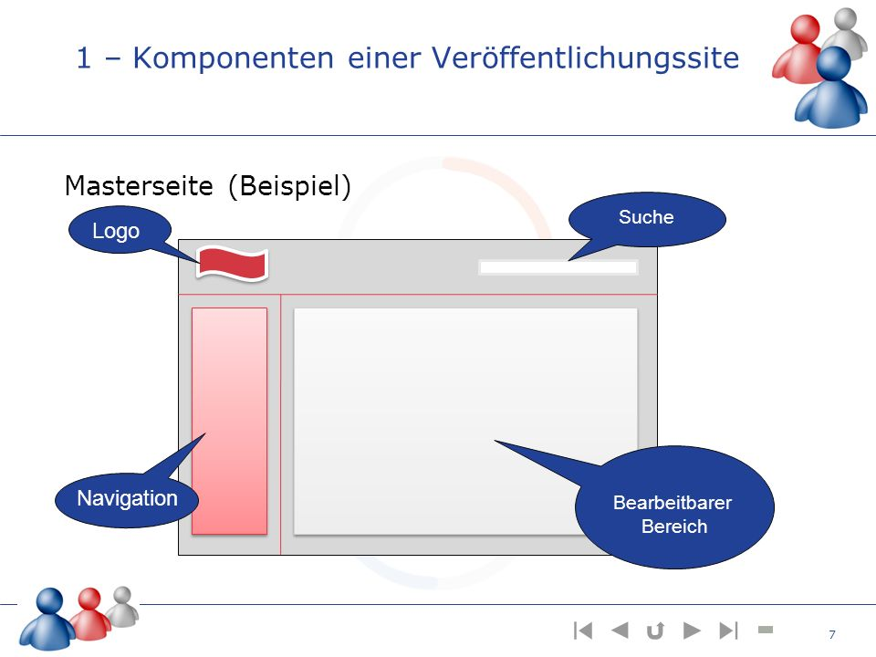 1 – Komponenten einer Veröffentlichungssite