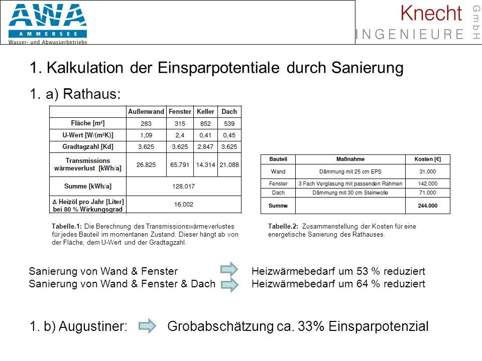 1. Kalkulation der Einsparpotentiale durch Sanierung