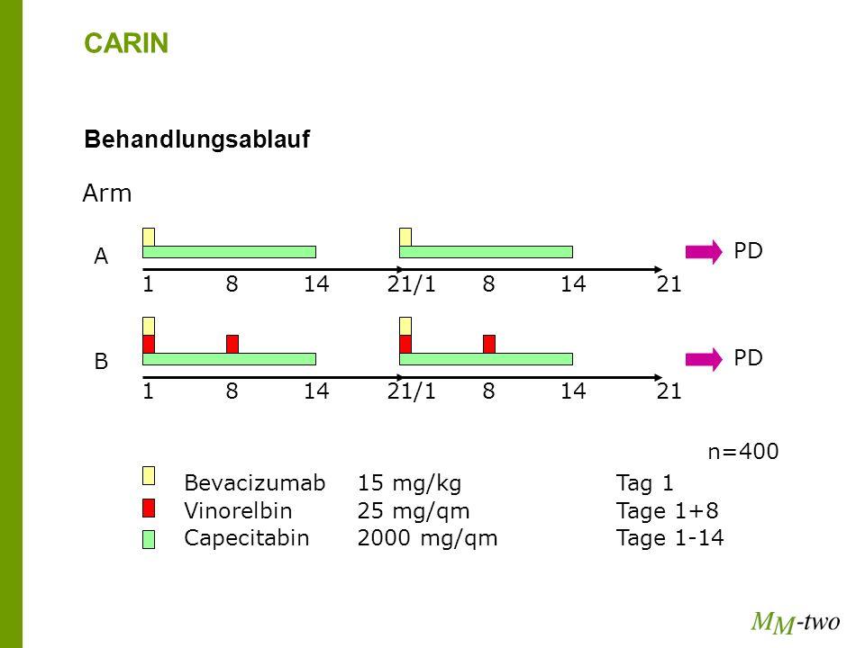 CARIN Behandlungsablauf Arm Vinorelbin 25 mg/qm Tage 1+8