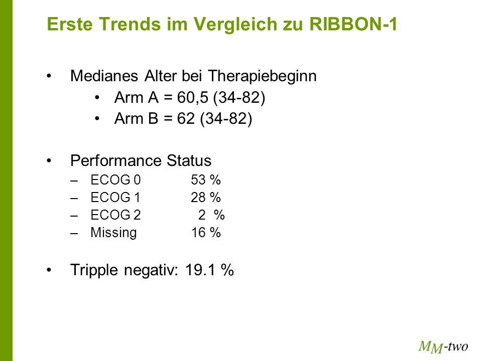 Erste Trends im Vergleich zu RIBBON-1
