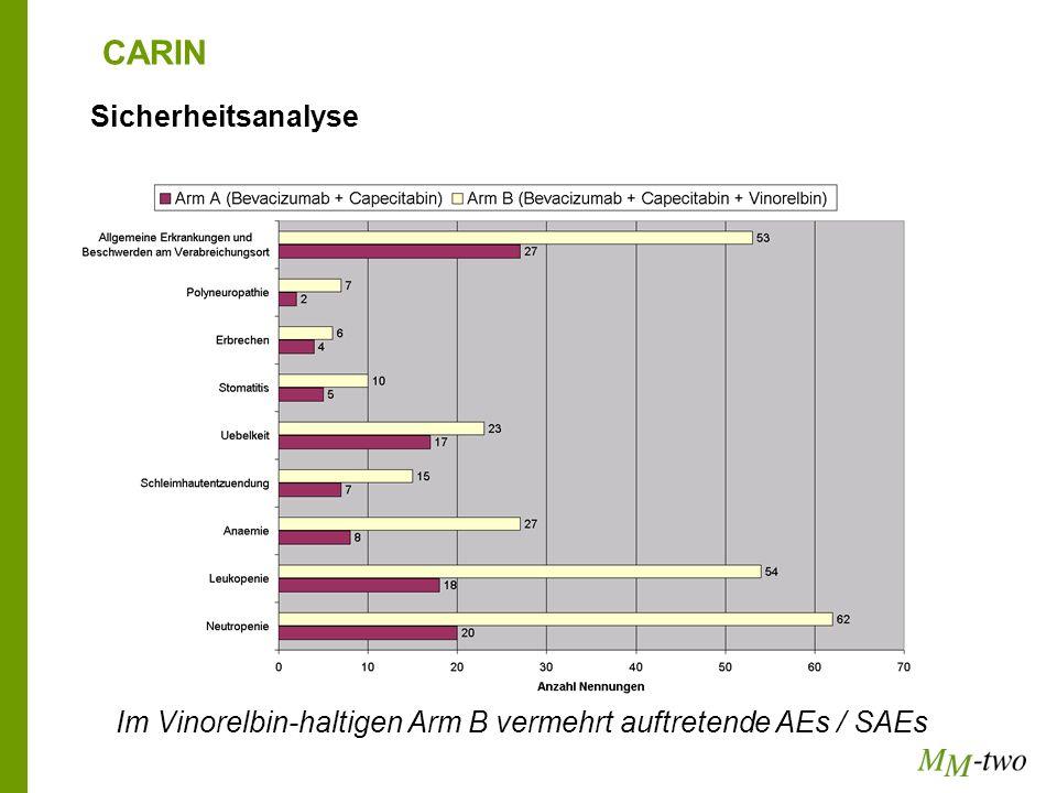 CARIN Sicherheitsanalyse