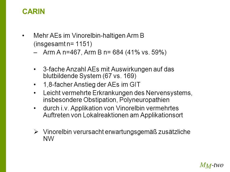 CARIN Mehr AEs im Vinorelbin-haltigen Arm B (insgesamt n= 1151)