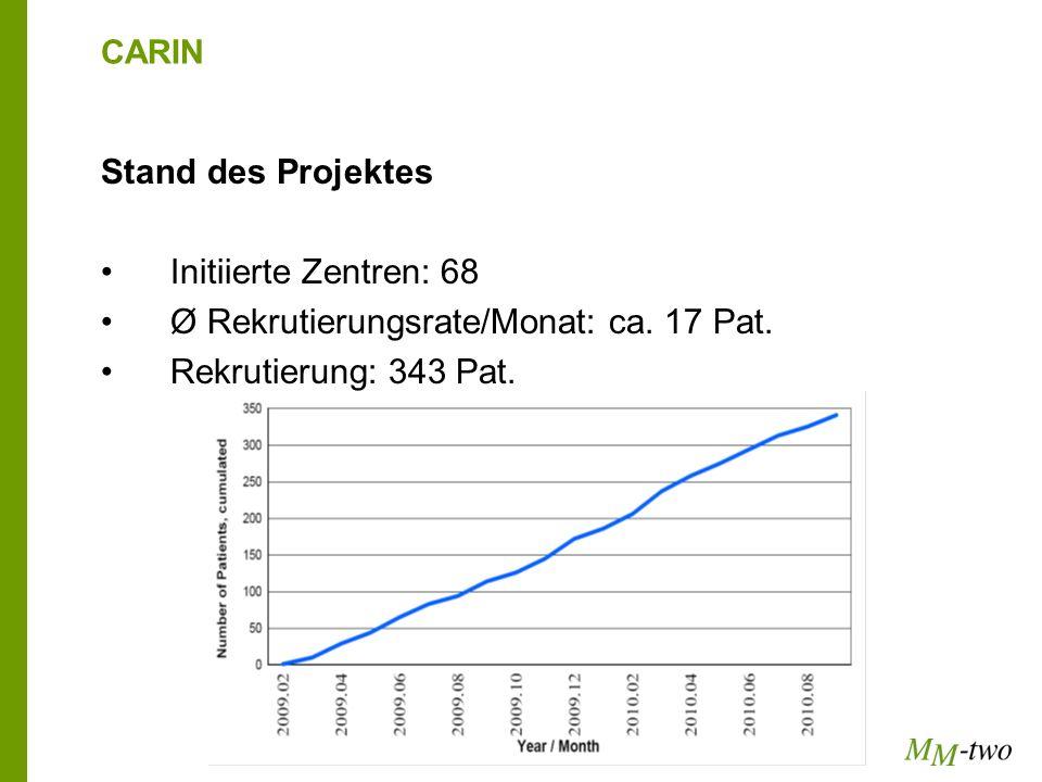 Ø Rekrutierungsrate/Monat: ca. 17 Pat. Rekrutierung: 343 Pat.