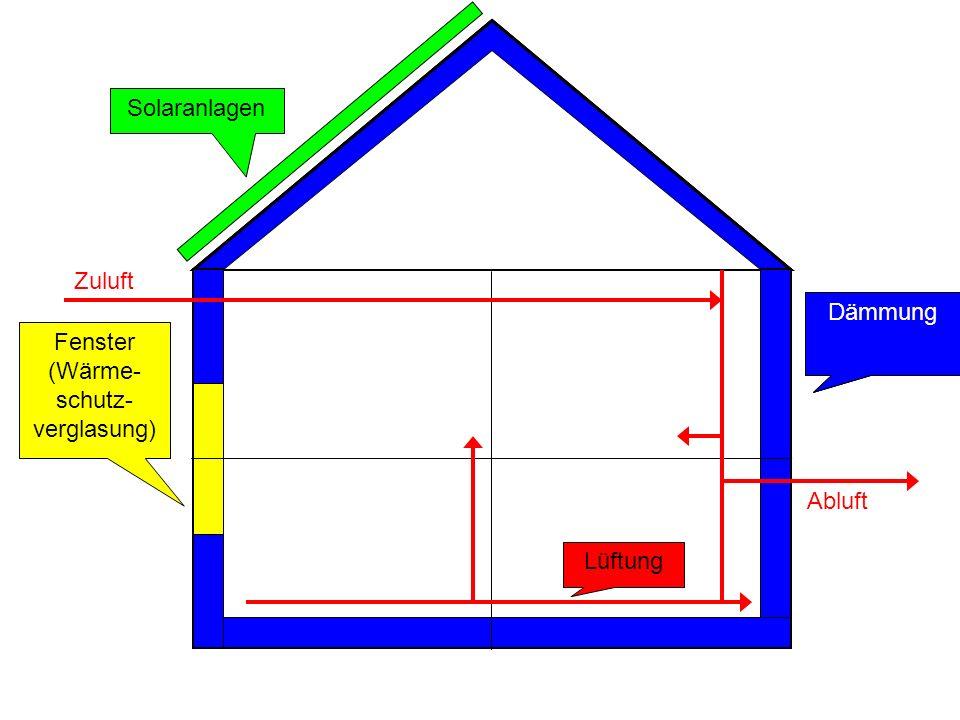 Solaranlagen Zuluft Dämmung Dämmung Dämmung Fenster (Wärme- schutz-verglasung) Abluft Lüftung
