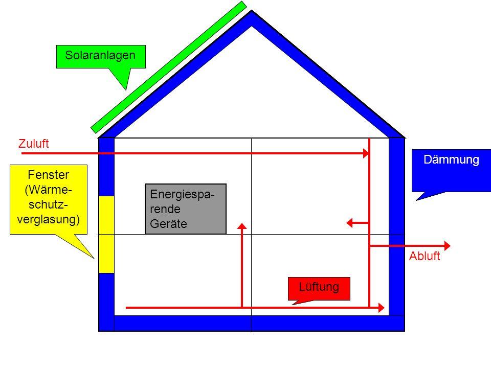 Solaranlagen Zuluft. Dämmung. Dämmung. Dämmung. Fenster. (Wärme- schutz-verglasung) Energiespa-rende Geräte.