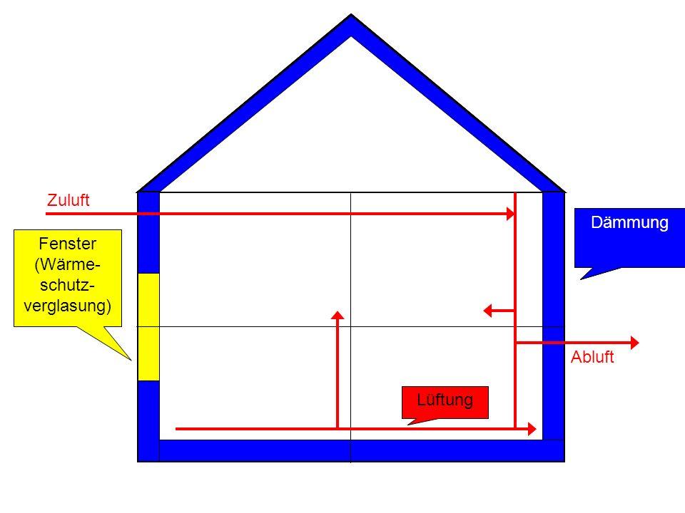 Zuluft Dämmung Dämmung Dämmung Fenster (Wärme- schutz-verglasung) Abluft Lüftung