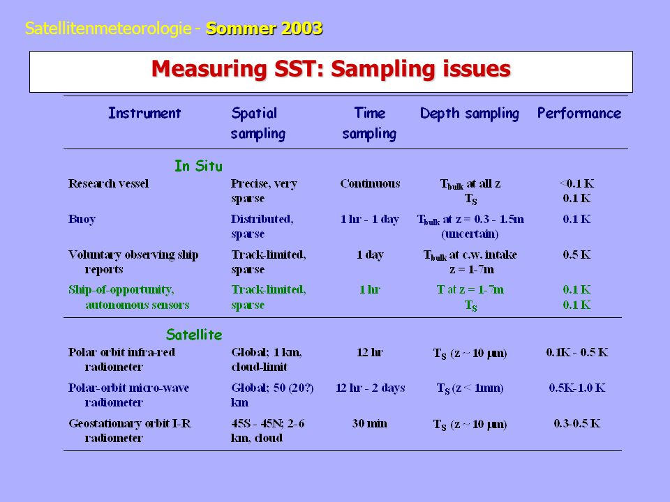 Measuring SST: Sampling issues