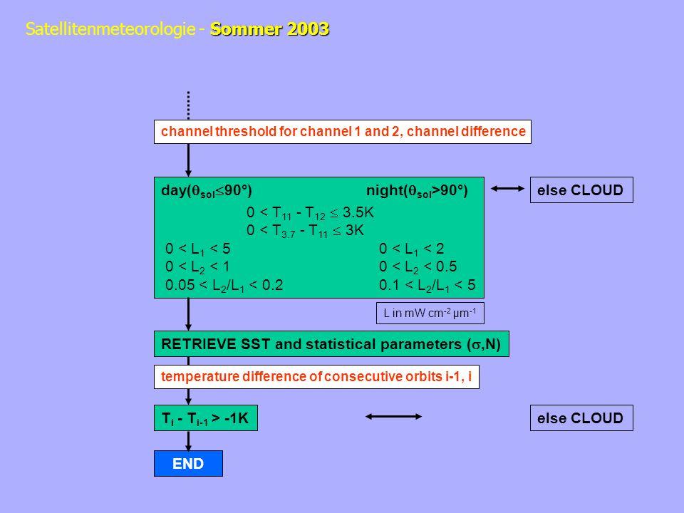 day(sol90°) night(sol>90°) 0 < T11 - T12  3.5K