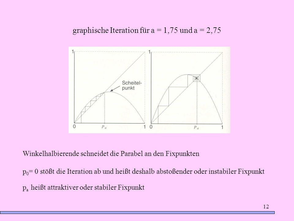 graphische Iteration für a = 1,75 und a = 2,75