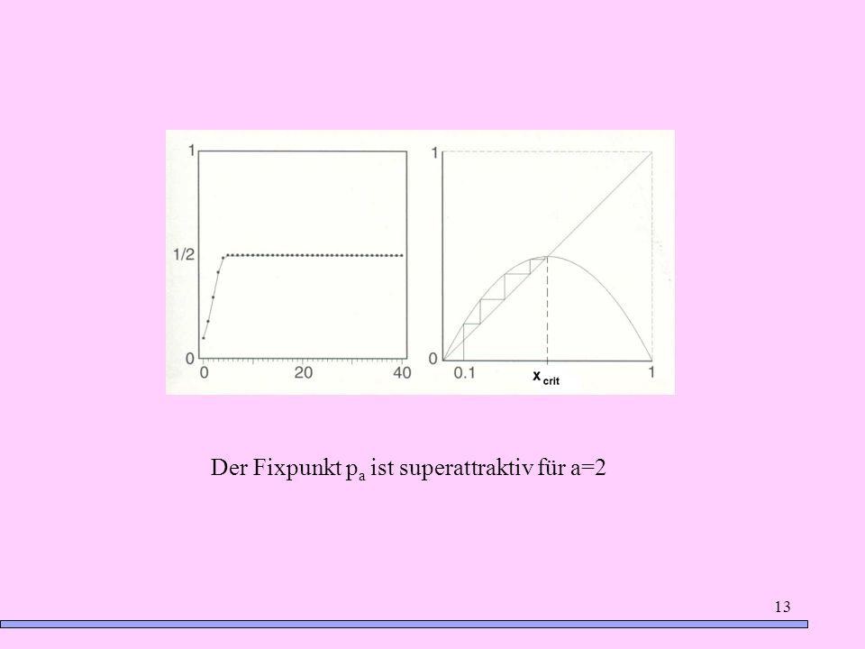Der Fixpunkt pa ist superattraktiv für a=2