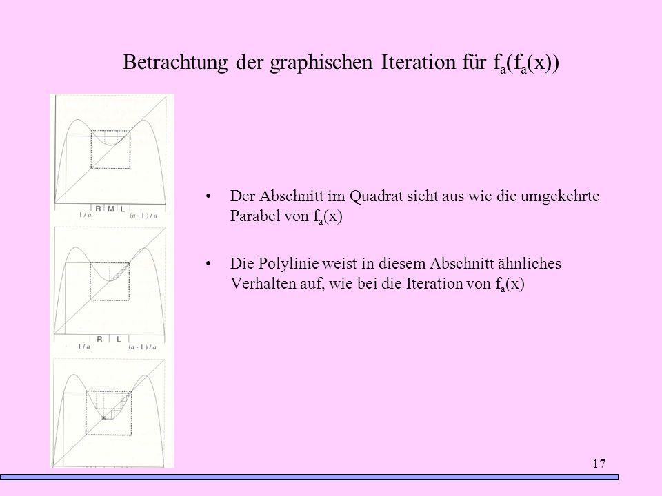 Betrachtung der graphischen Iteration für fa(fa(x))