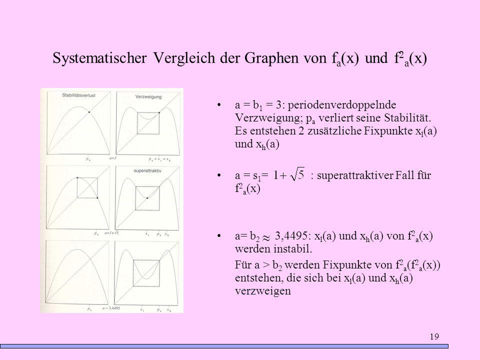 Systematischer Vergleich der Graphen von fa(x) und f2a(x)