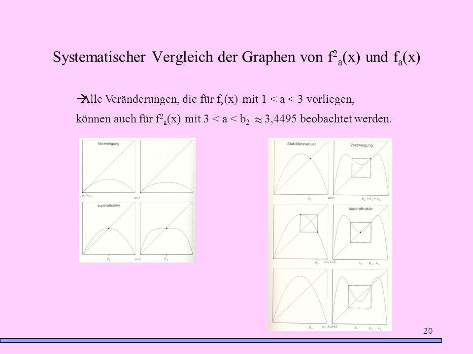 Systematischer Vergleich der Graphen von f2a(x) und fa(x)