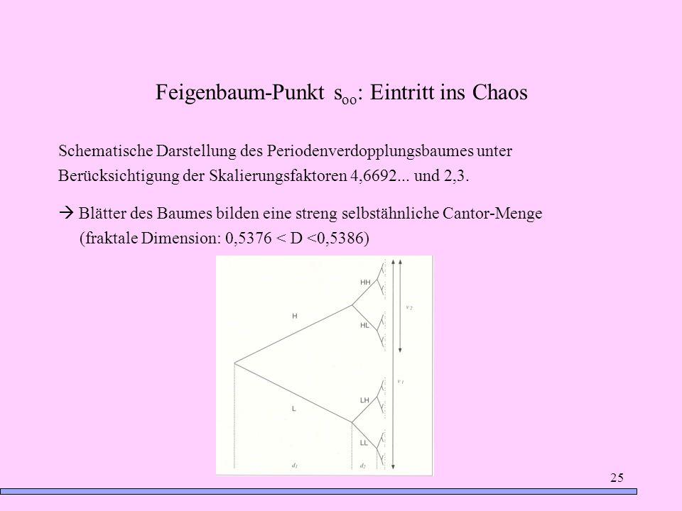 Feigenbaum-Punkt soo: Eintritt ins Chaos