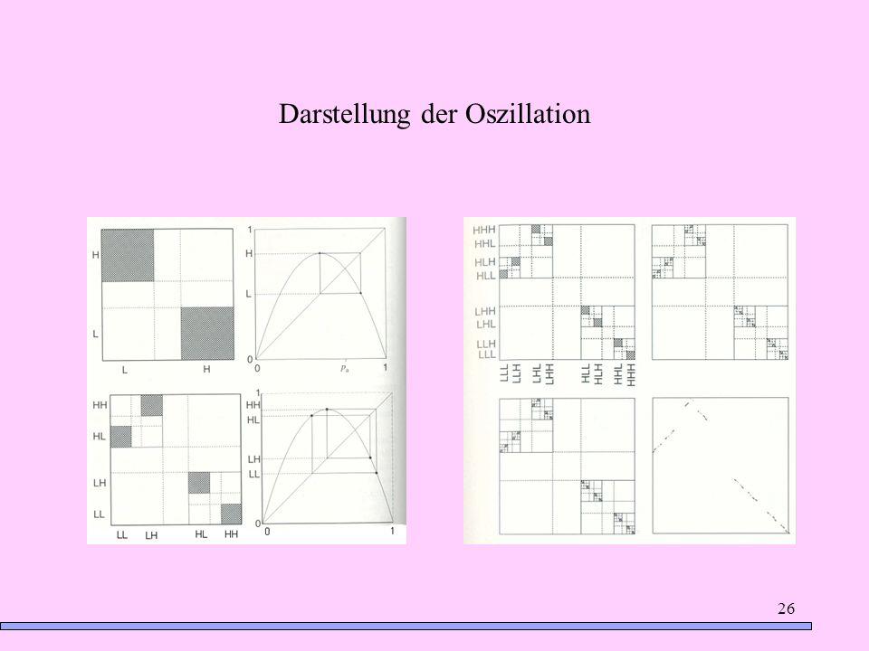 Darstellung der Oszillation