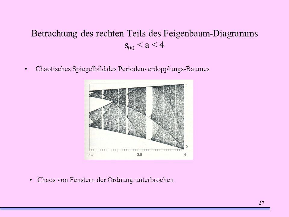 Betrachtung des rechten Teils des Feigenbaum-Diagramms s00 < a < 4