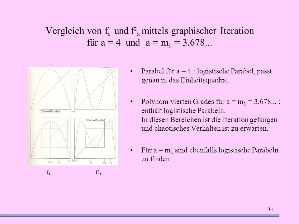 Vergleich von fa und f²a mittels graphischer Iteration für a = 4 und a = m1 = 3,678...