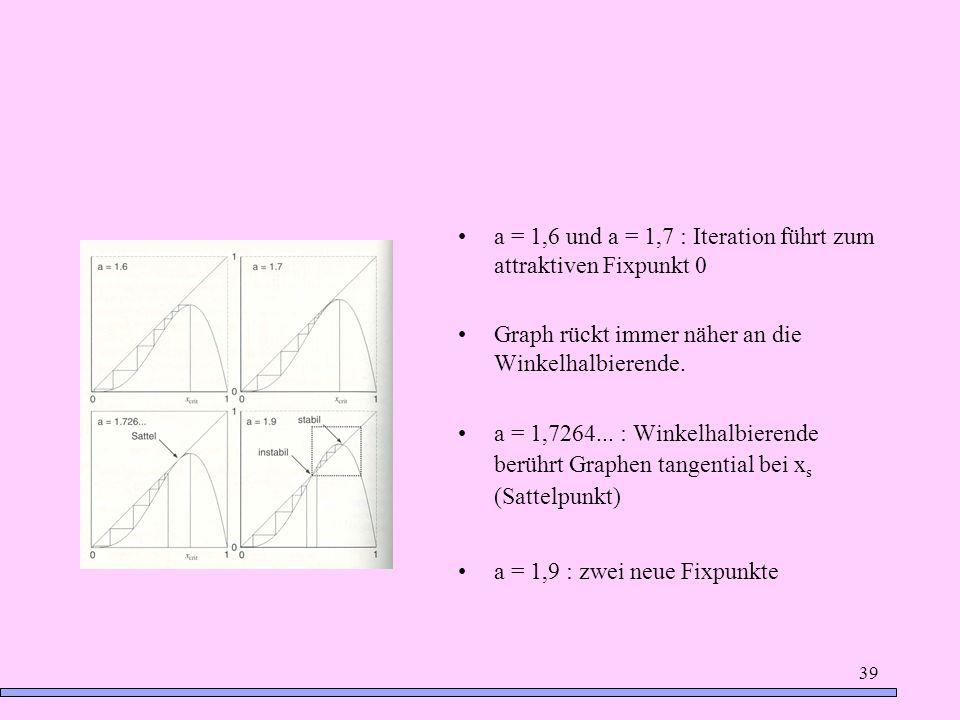 a = 1,6 und a = 1,7 : Iteration führt zum attraktiven Fixpunkt 0