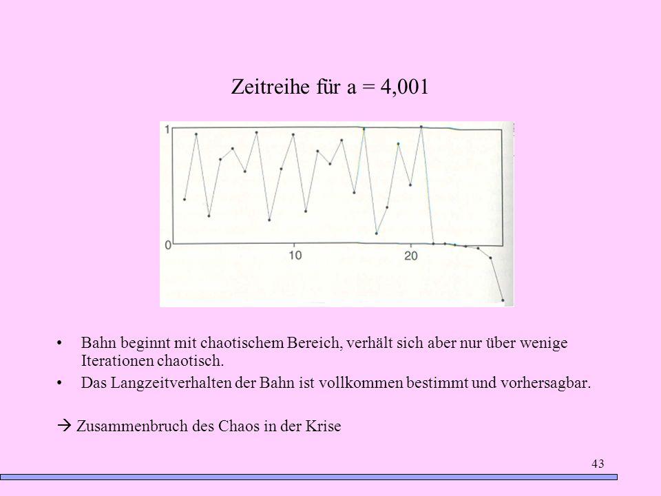 Zeitreihe für a = 4,001 Bahn beginnt mit chaotischem Bereich, verhält sich aber nur über wenige Iterationen chaotisch.