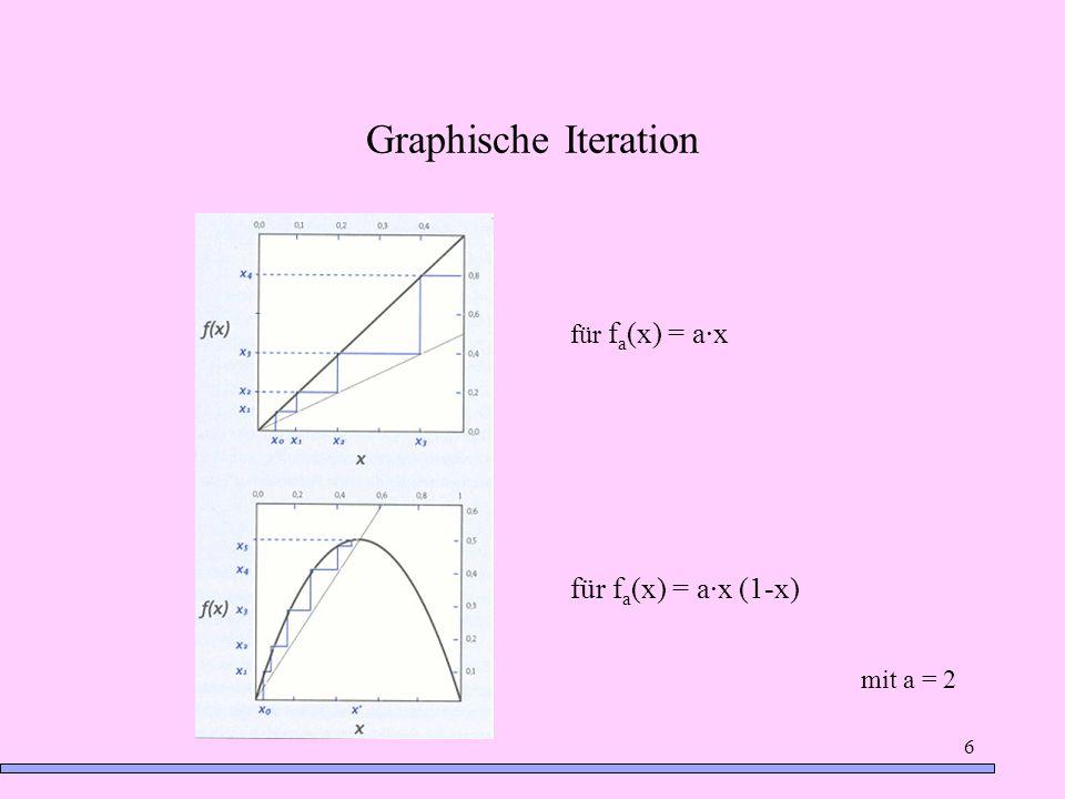 Graphische Iteration für fa(x) = a·x für fa(x) = a·x (1-x) mit a = 2