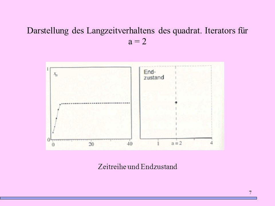 Darstellung des Langzeitverhaltens des quadrat. Iterators für a = 2