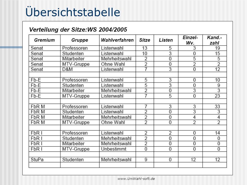 Übersichtstabelle www.UniWahl-soft.de