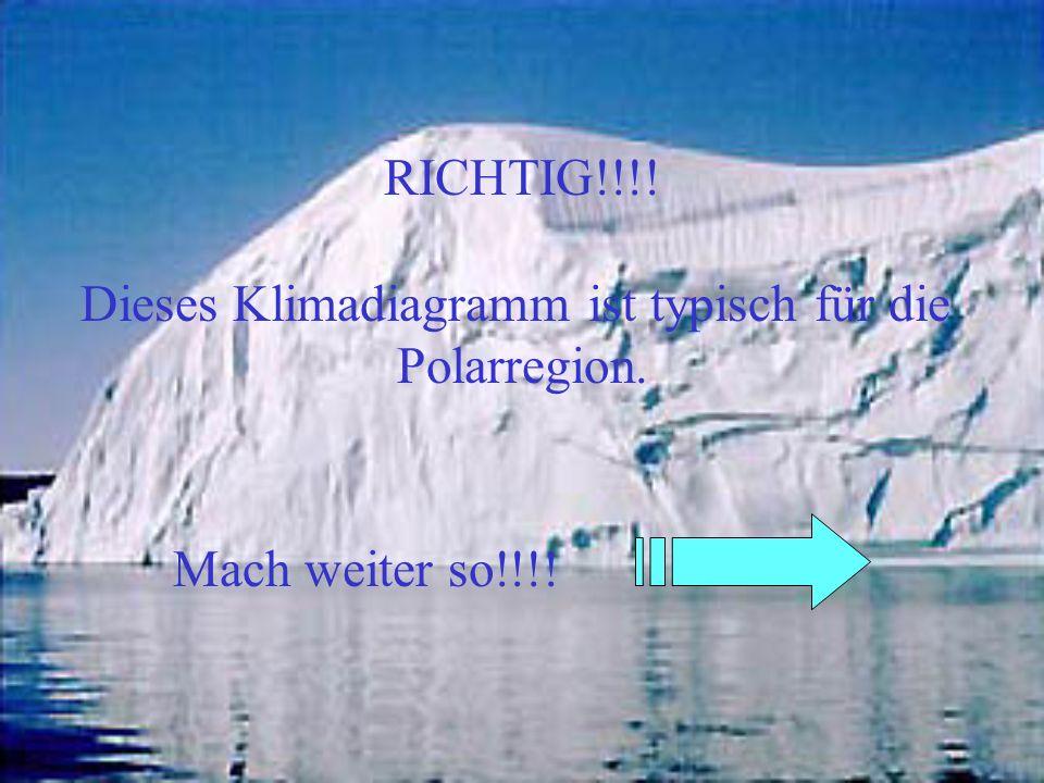 Dieses Klimadiagramm ist typisch für die