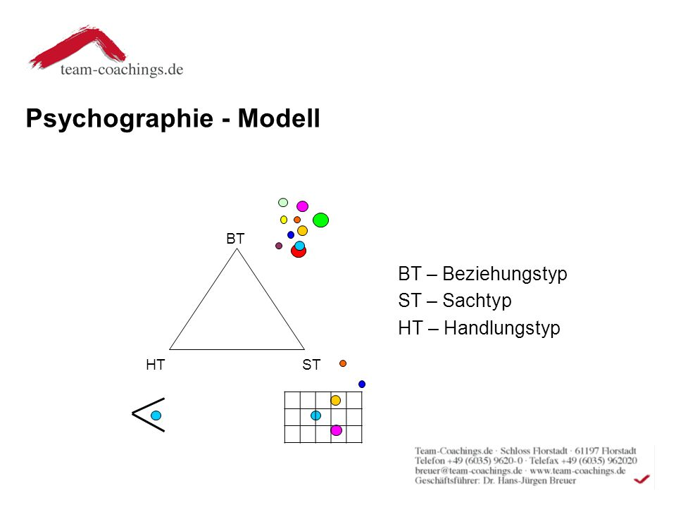 Psychographie - Modell