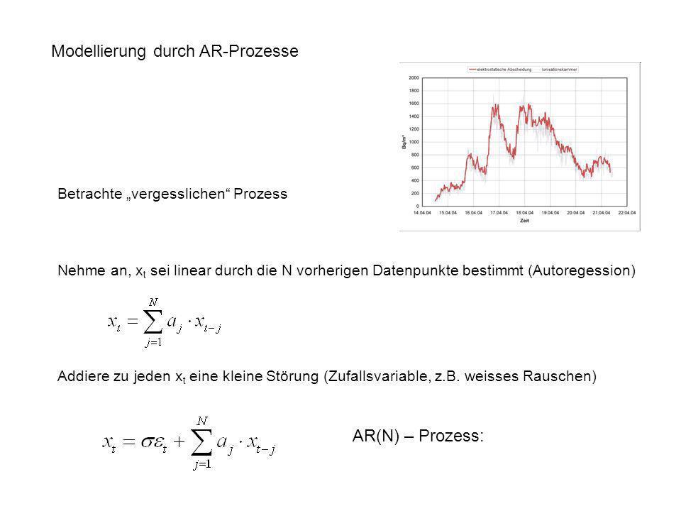 Modellierung durch AR-Prozesse