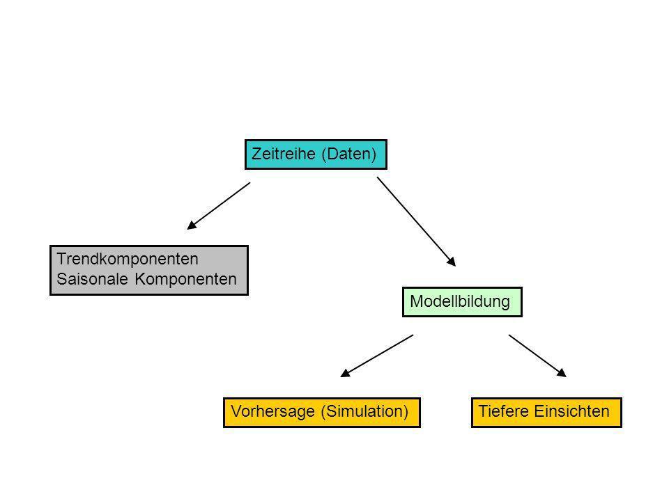 Zeitreihe (Daten) Trendkomponenten. Saisonale Komponenten. Modellbildung. Vorhersage (Simulation)