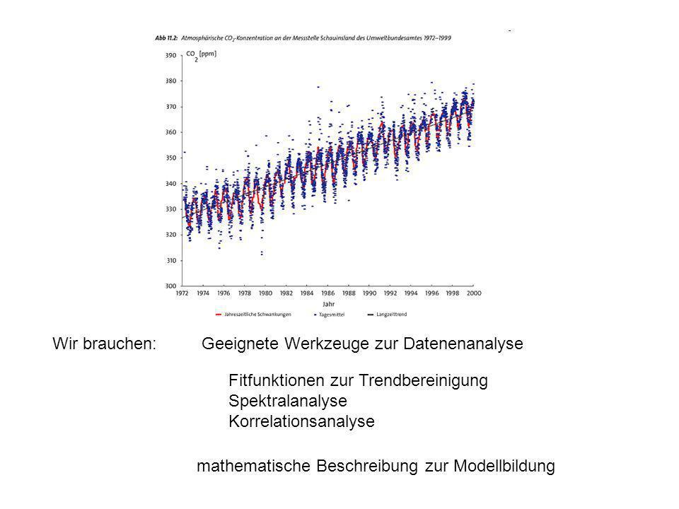 Wir brauchen: Geeignete Werkzeuge zur Datenenanalyse. Fitfunktionen zur Trendbereinigung. Spektralanalyse.