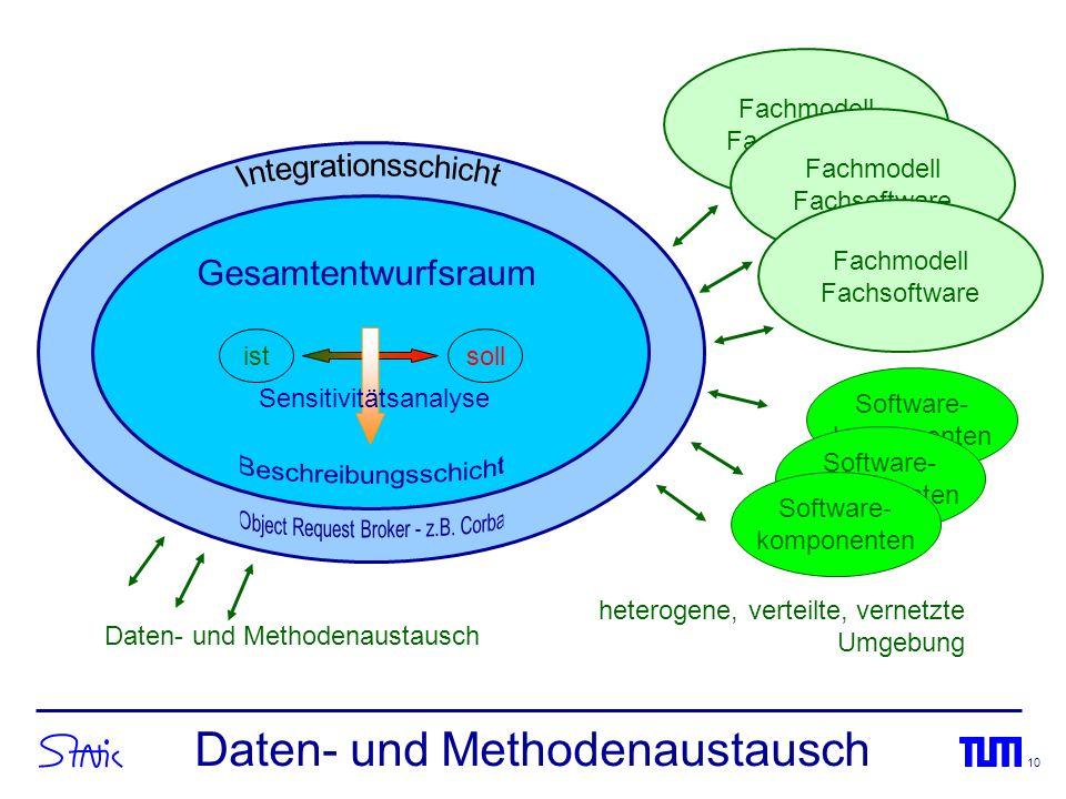 Daten- und Methodenaustausch
