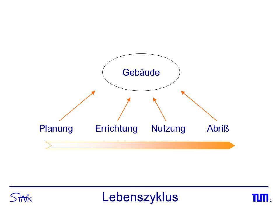 Gebäude Planung Errichtung Nutzung Abriß Lebenszyklus