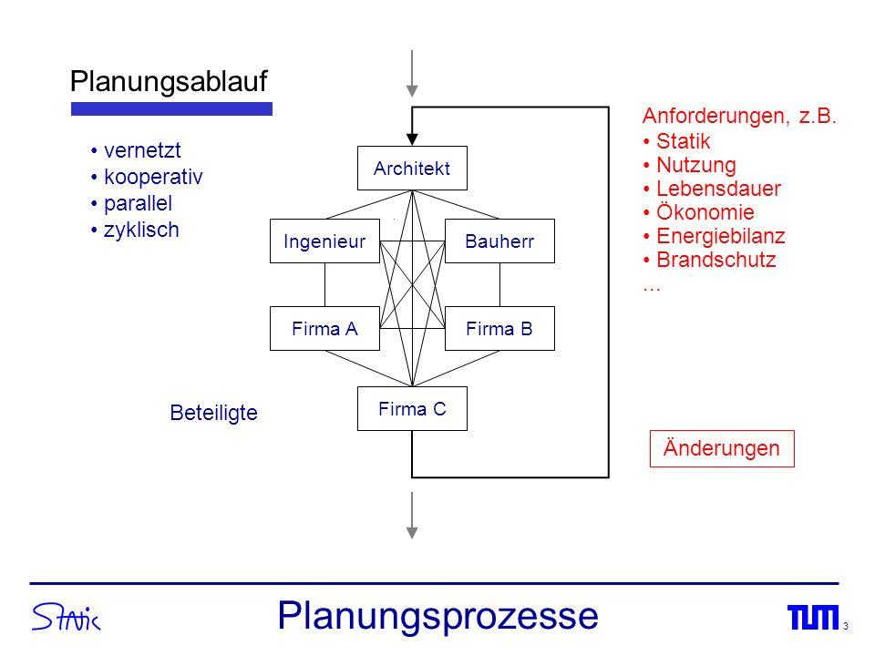 Planungsprozesse Planungsablauf Anforderungen, z.B. Statik Nutzung
