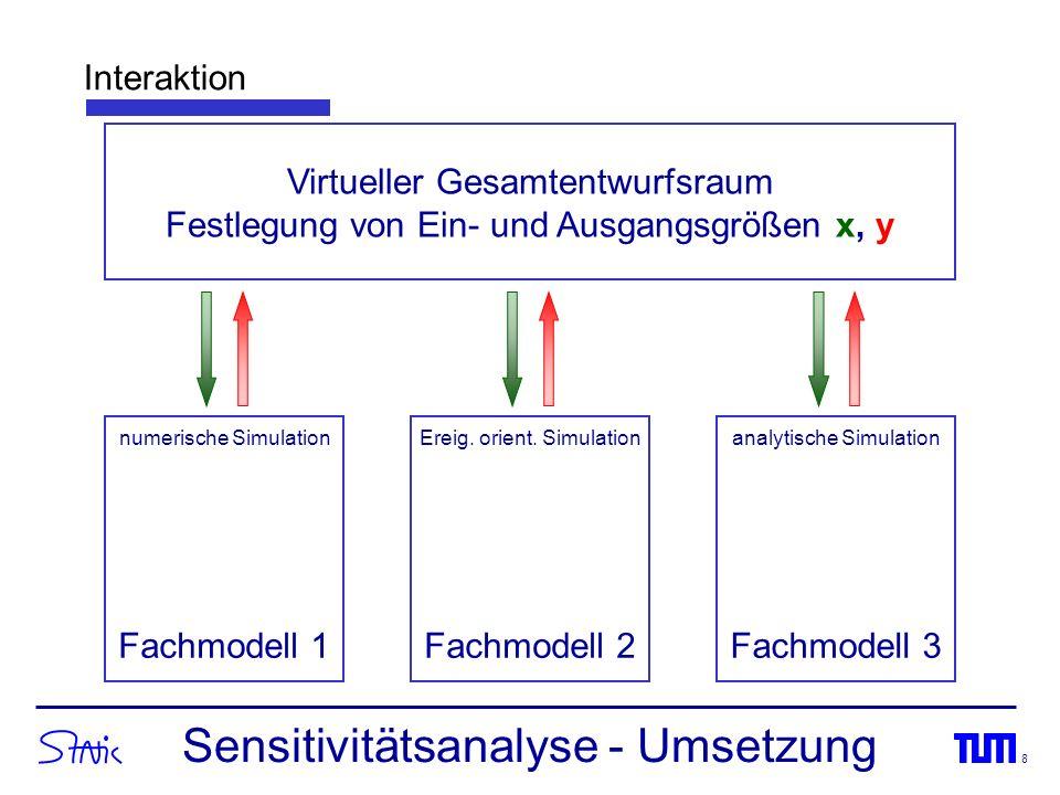 Sensitivitätsanalyse - Umsetzung