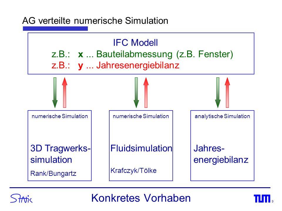 Konkretes Vorhaben AG verteilte numerische Simulation IFC Modell