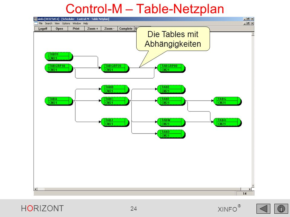 Control-M – Table-Netzplan