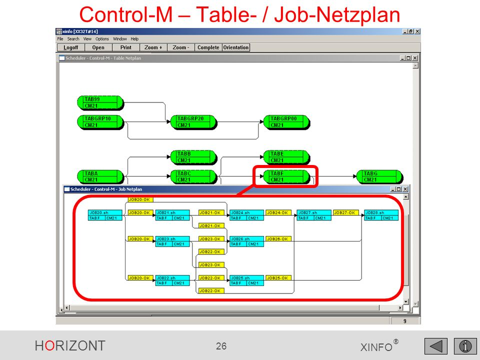 Control-M – Table- / Job-Netzplan