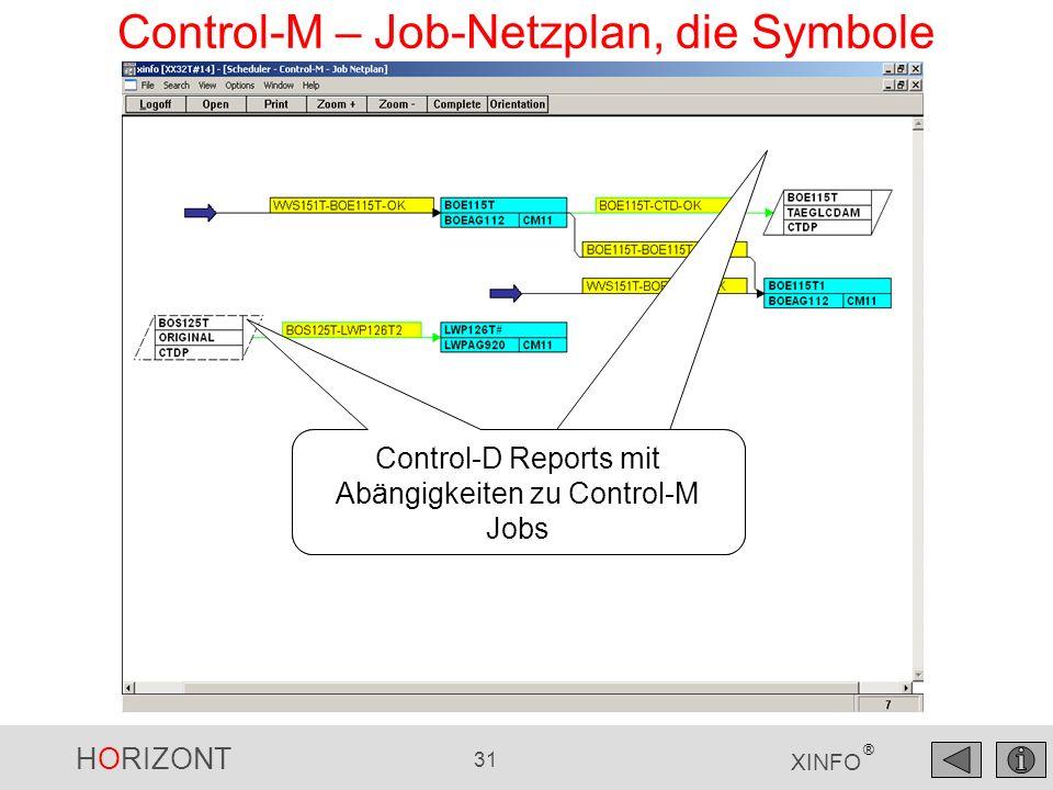 Control-M – Job-Netzplan, die Symbole