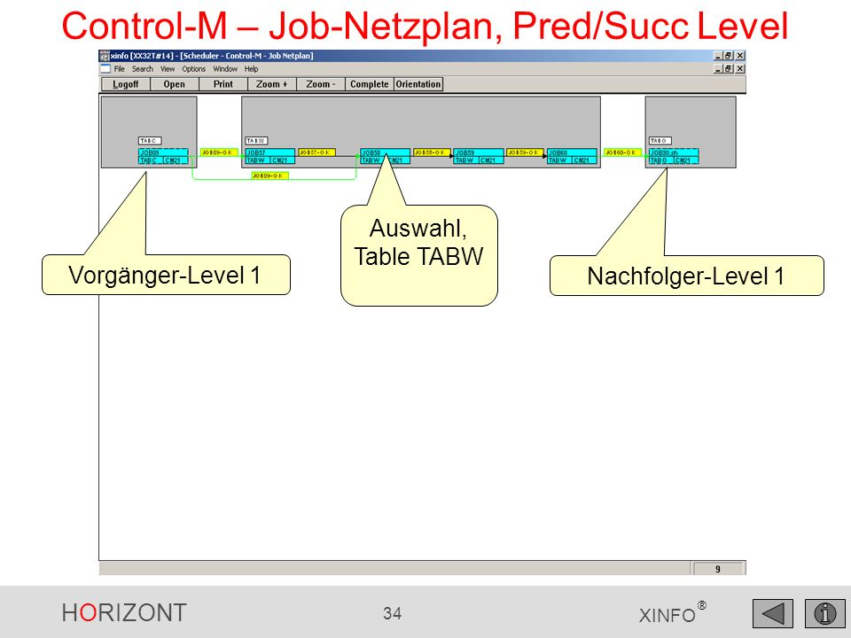Control-M – Job-Netzplan, Pred/Succ Level