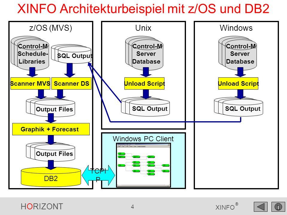 XINFO Architekturbeispiel mit z/OS und DB2