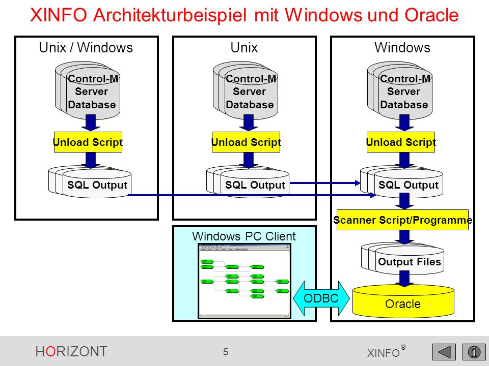 XINFO Architekturbeispiel mit Windows und Oracle