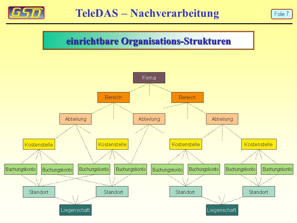 einrichtbare Organisations-Strukturen