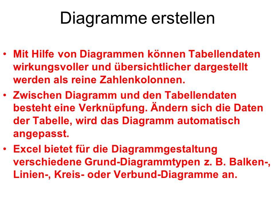 Diagramme erstellenMit Hilfe von Diagrammen können Tabellendaten wirkungsvoller und übersichtlicher dargestellt werden als reine Zahlenkolonnen.